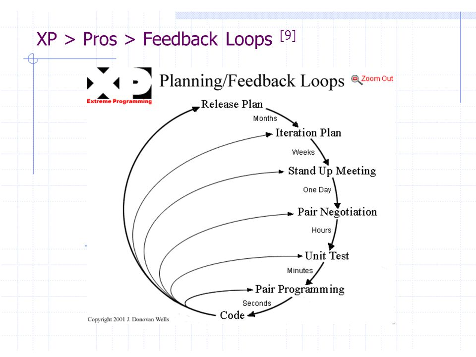 XP > Pros > Feedback Loops [9]